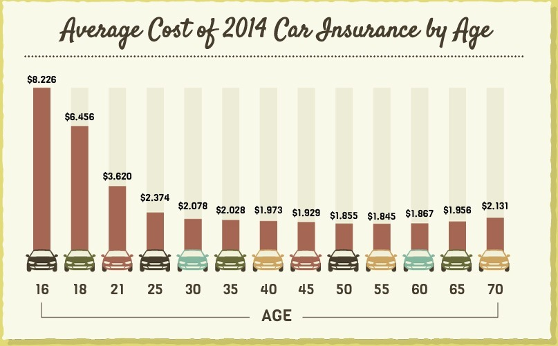 Average car insurance price per year 10