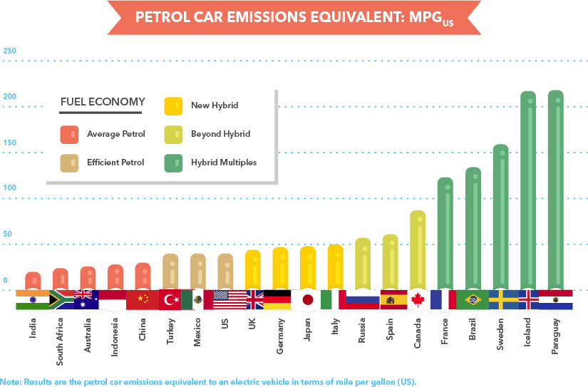 air pollution through to motor vehicle Pollution from motor vehicles - urgency of development of environment-friendly, cleaner system for road transport: a introduction: pollution from motor vehicle is the single largest source of air pollution emissions.