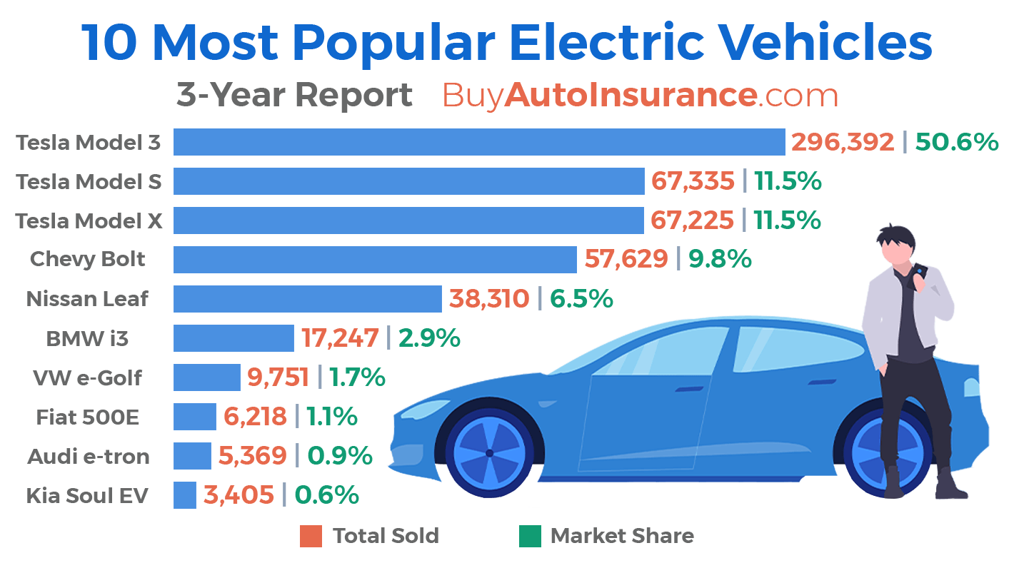 most popular electric vehicles usa