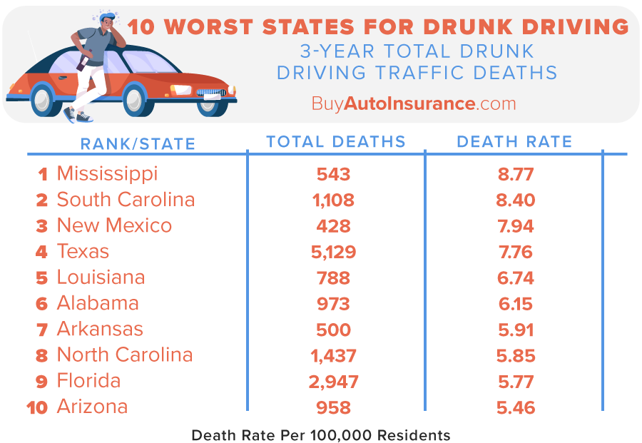Worst States for Drunk Driving