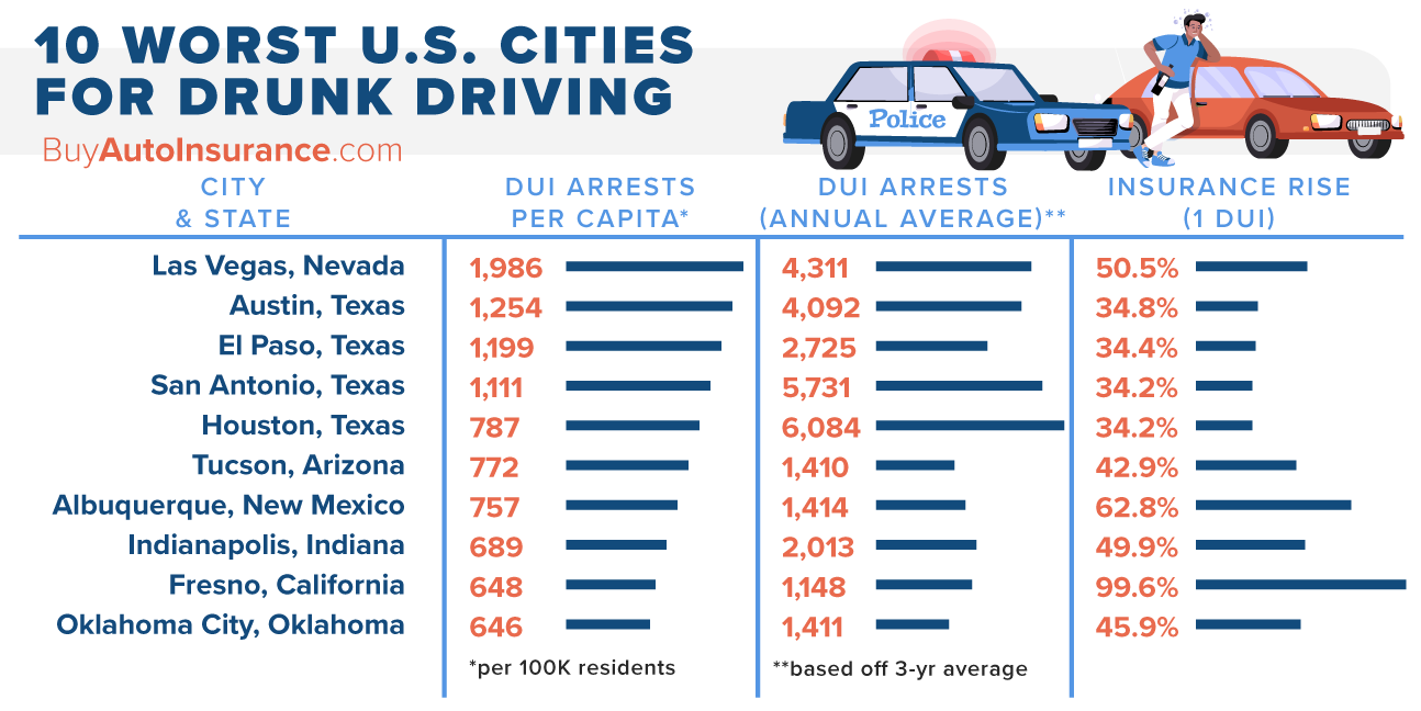10 Worst U.S. Cities for Drunk Driving
